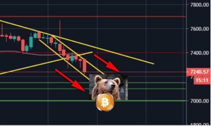 Bitcoin Price Analysis: BTC Is Locked Inside a Bearish Descending Channel, $7000 Next Target?