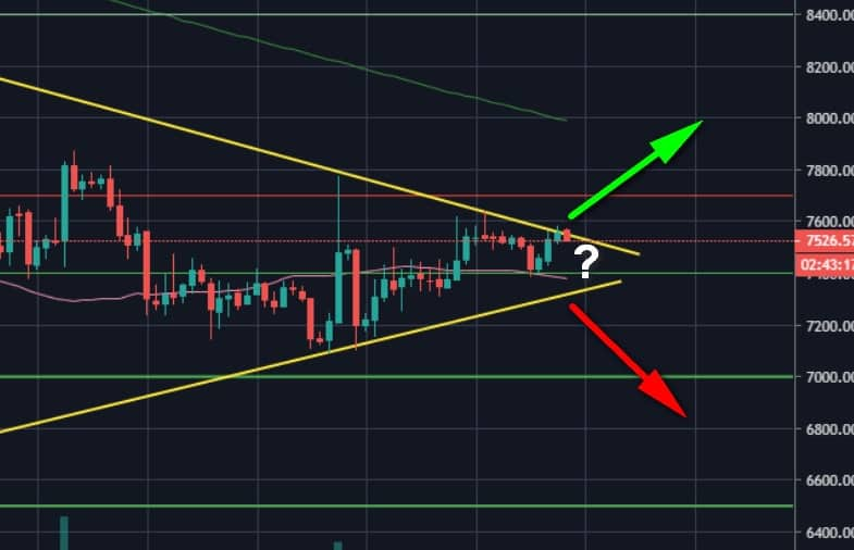As New Week Starts, Bitcoin Price Is About To Take a Critical Decision (BTC Analysis & Overview)