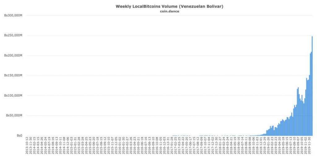 venezuela volume em bolívares localbitcoins