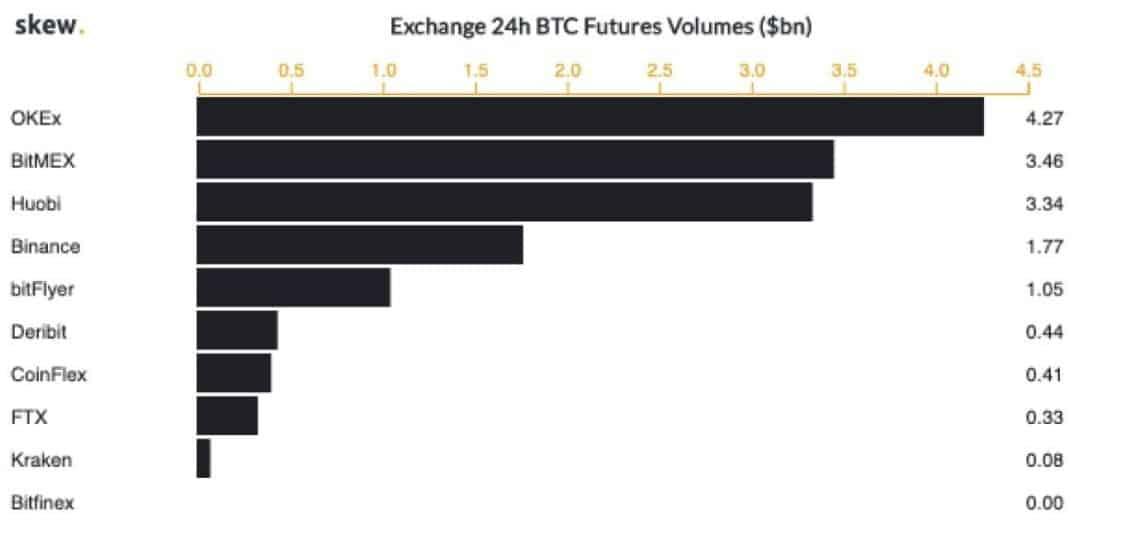 BTCFuturesVolume. Source: Skew