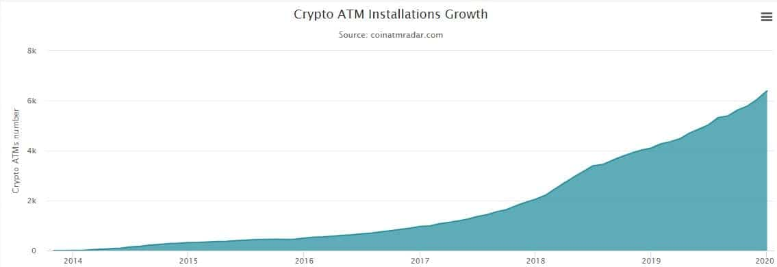 BitcoinATMs. Source: coinatmradar.com