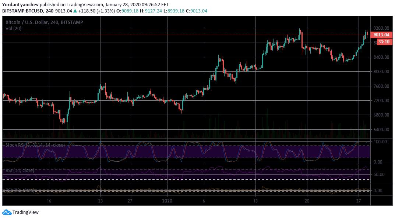 BTC/USD 4h. Source: TradingView