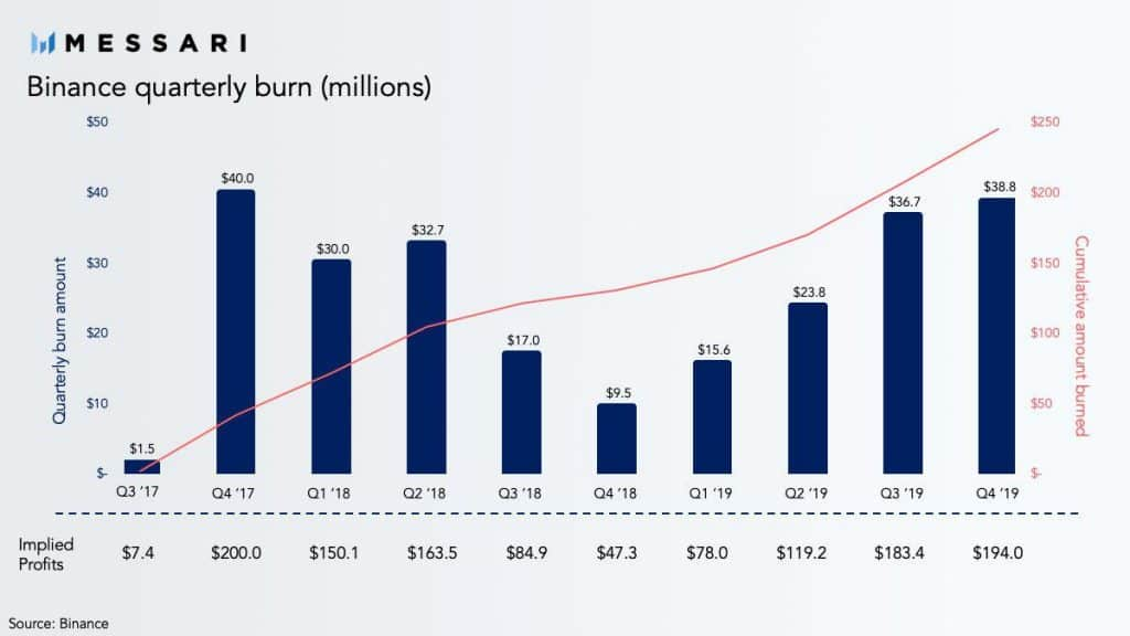 Binance Completes 10th BNB Burn: Profits Almost As Much As In 2017 Bull Run