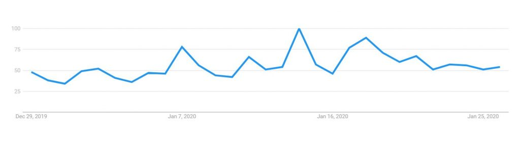 Bitcoin Halving Google Trends