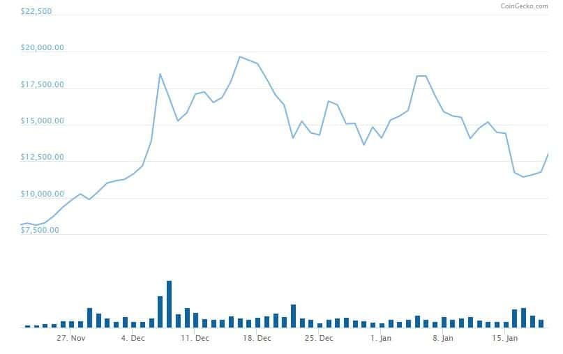 Bitcoin Price 2017 CoinGecko