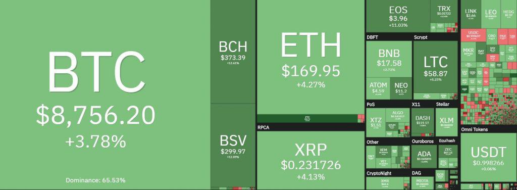 Cryptocurrency Market Overview
