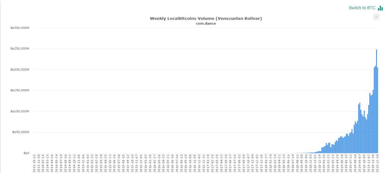 Venezuela P2P Trading Volume. Source: coin.dance