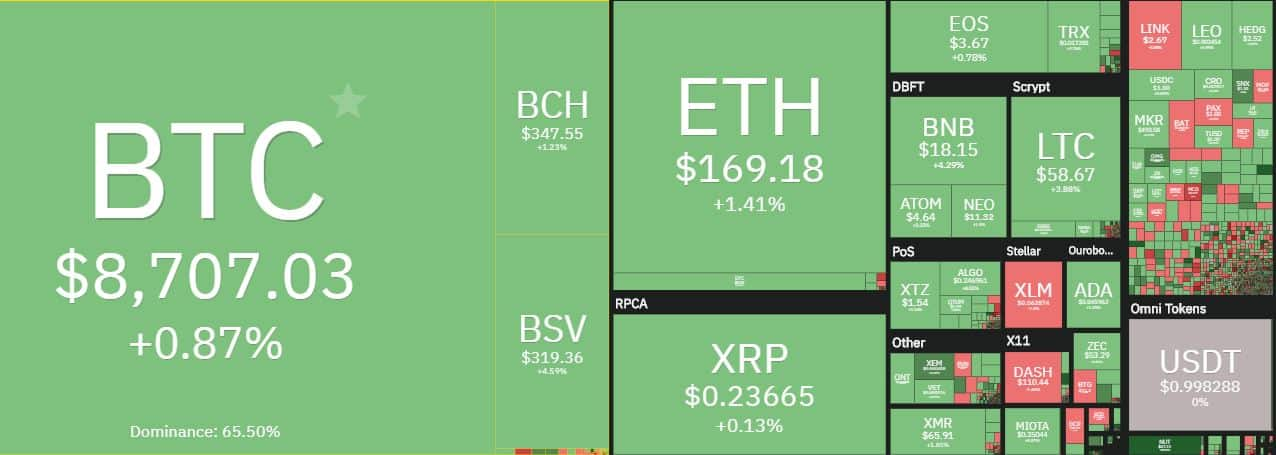 Cryptocurrency Market. Source: coin360.com