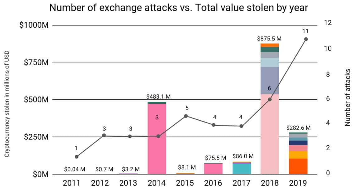 Attacks On Crypto Exchanges: Source: chainanalysis.com