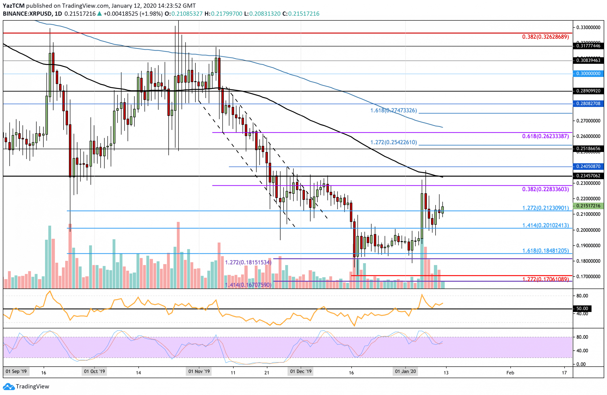 Ripple Consolidates Above $0.21 As Bitcoin Fails To Reclaim $8,300: XRP Price Analysis