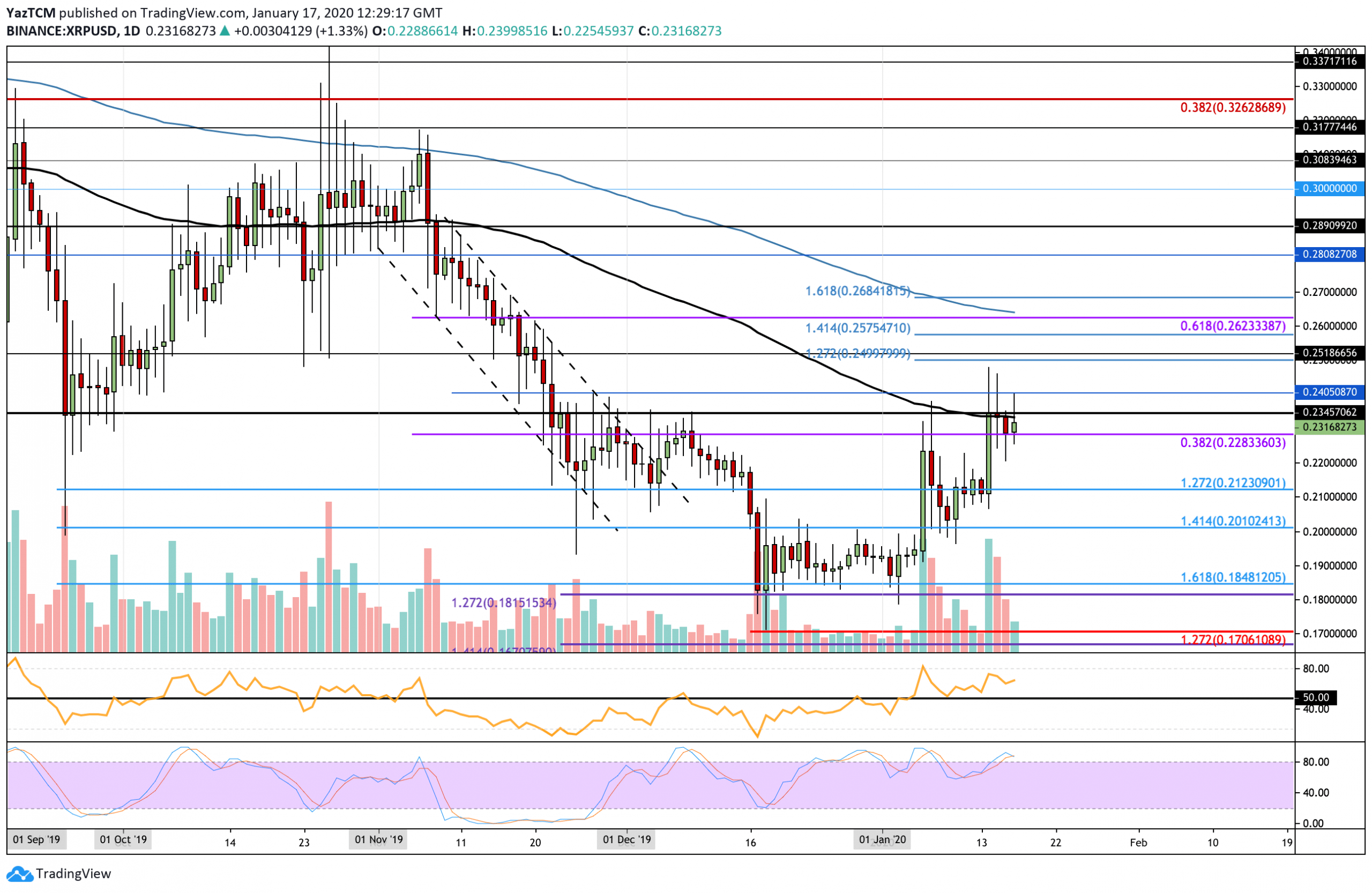 XRP Struggles At The 100MA As Bitcoin Attempts To Retake $9,000: Ripple Price Analysis