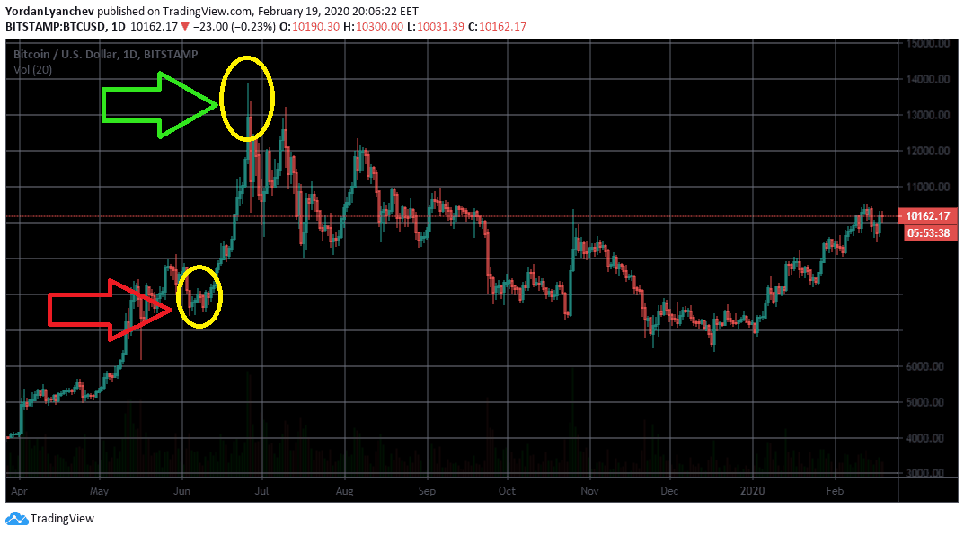 BTCUSD 1D 2019. Source: TradingView