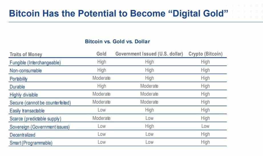 Bitcoin VS Gold Vs USD. Source: vaneck.com