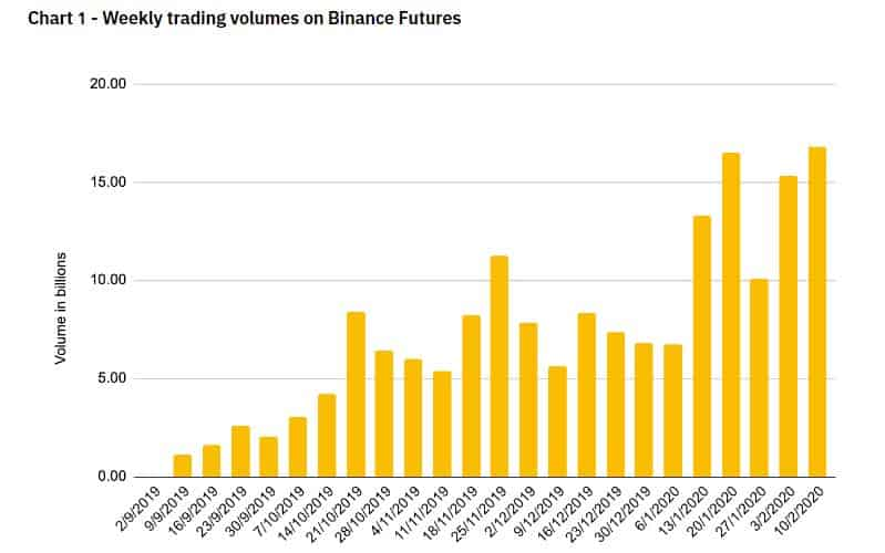 Binance Futures Trading Volume. Source: Binance.com