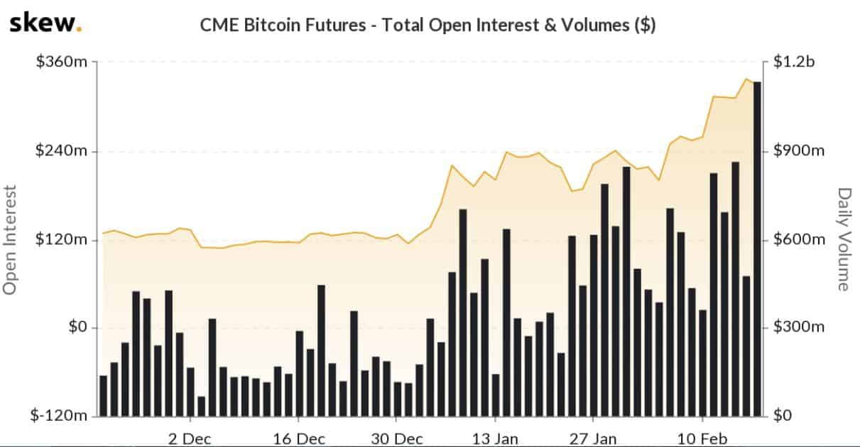 CME Bitcoin Futures Volume. Source: skew.com