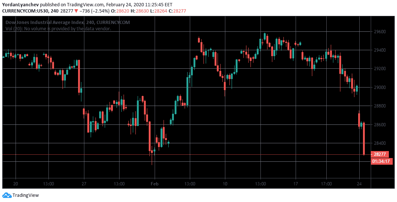 DJIA US30 4h. Source: TradingView