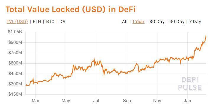 DeFi _chart