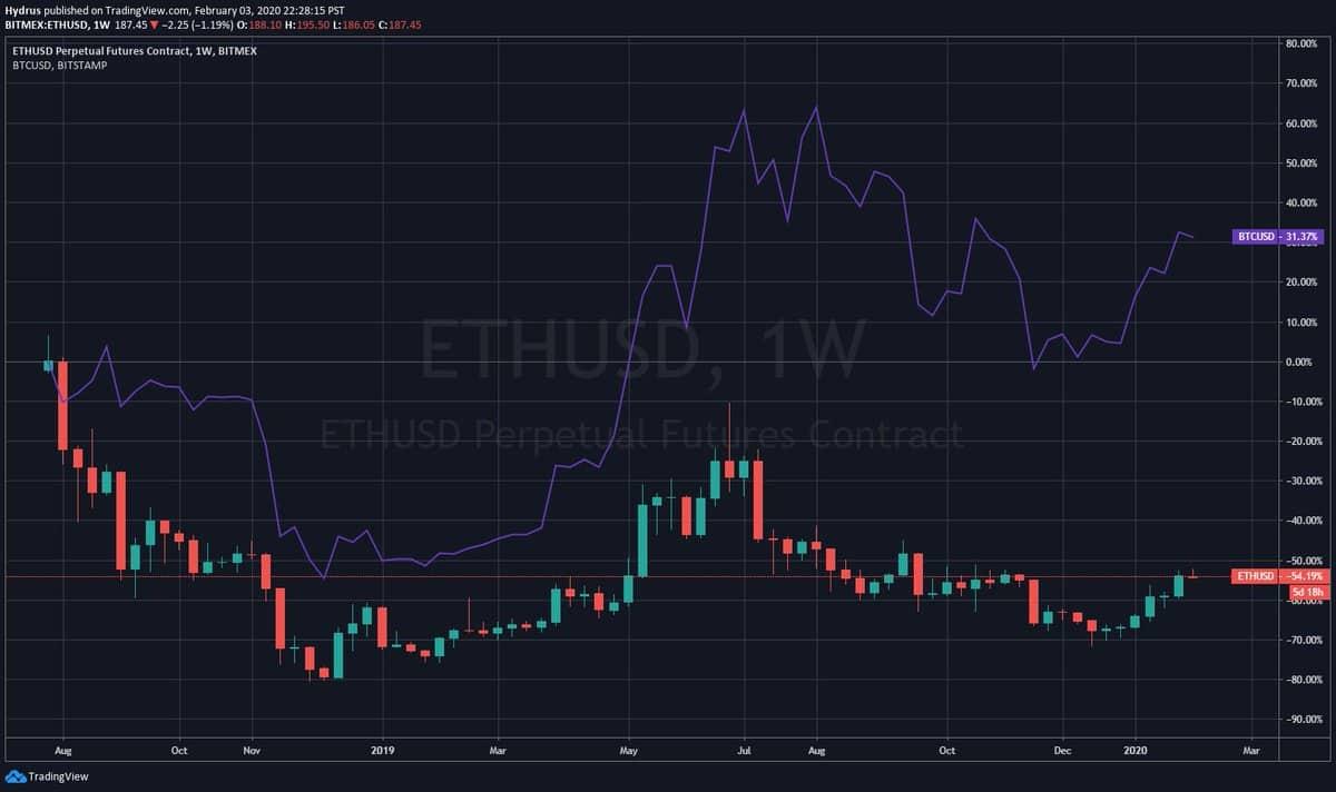 Ethereum/Bitcoin Price Reaction On BitMEX