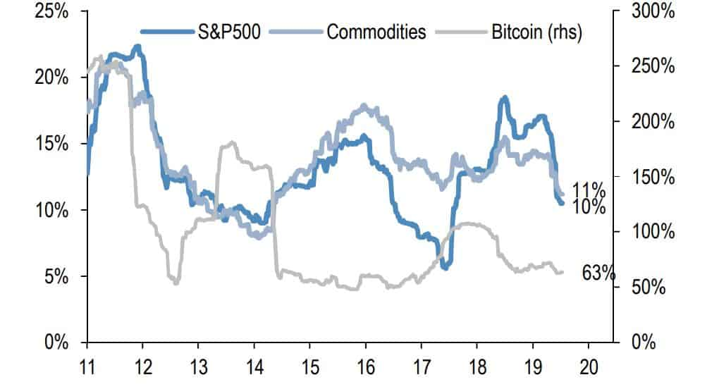 Bitcoin vs S&P 500 vs Commodities Volatility. Source: JP Morgan