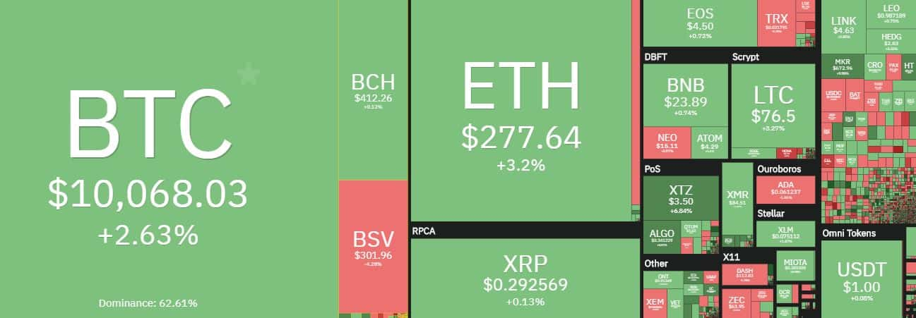 Cryptocurrency Overview. Source: coin360.com