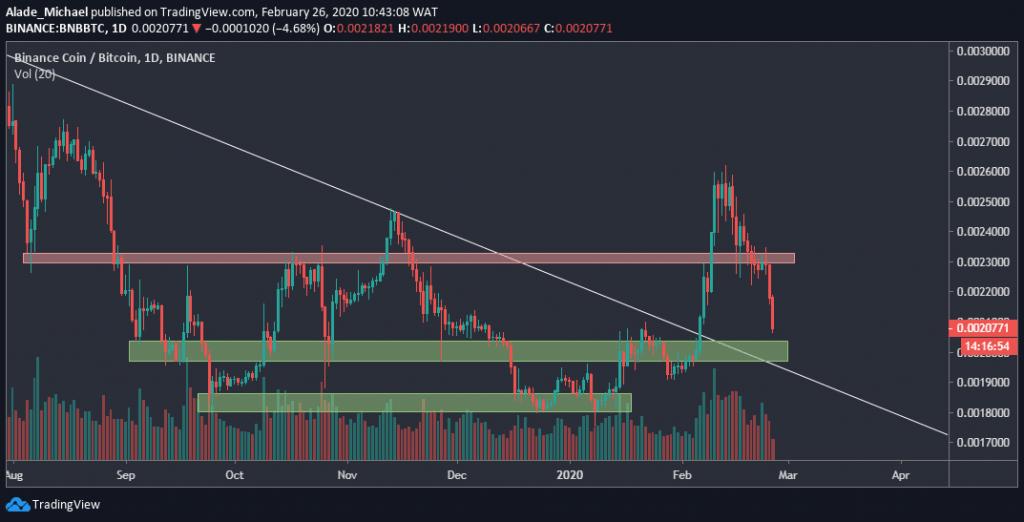 bnbbtc_chart