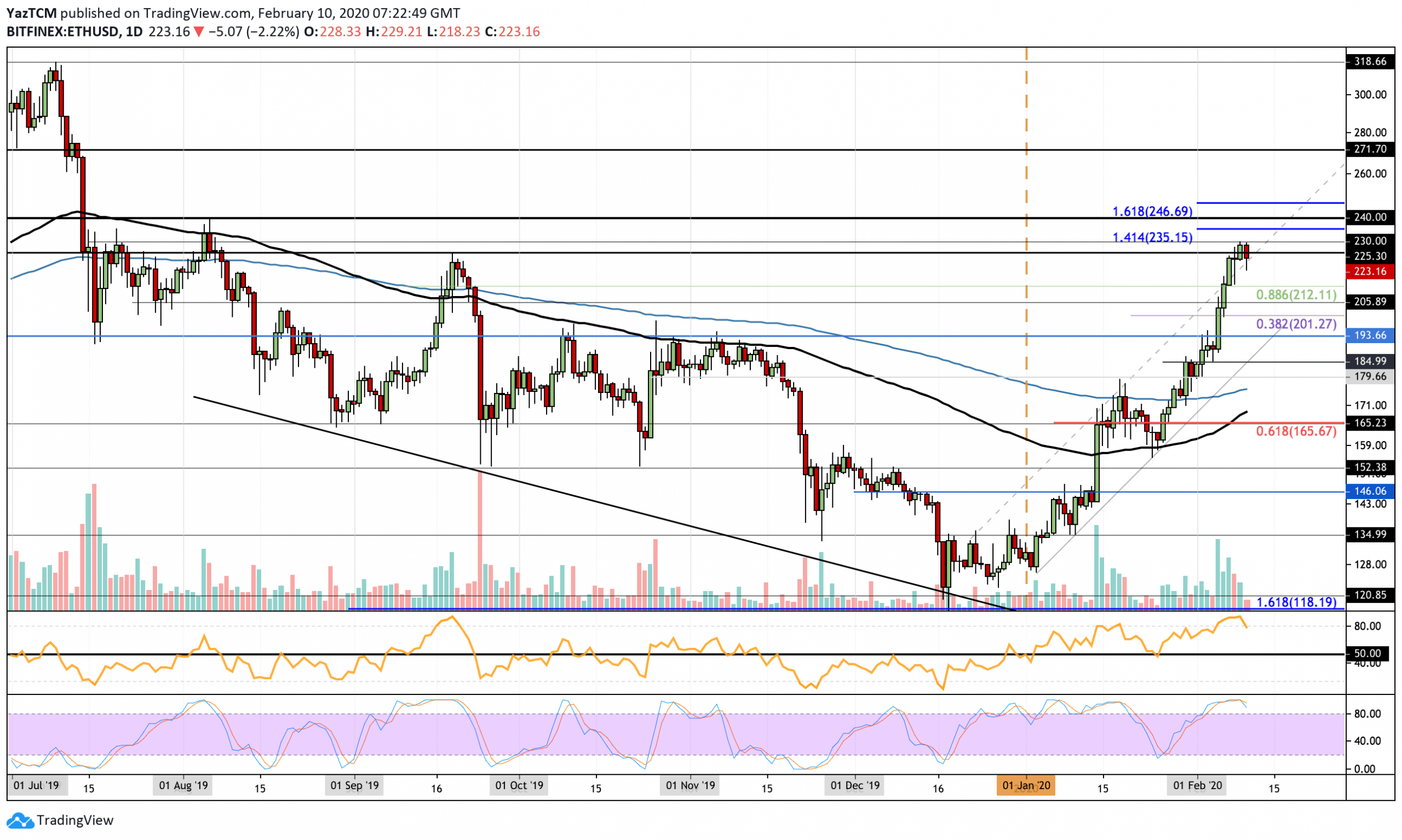Bitcoin Price (BTC) Could Resume Its Uptrend Above $10,300