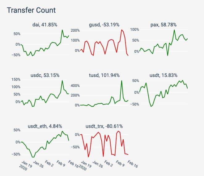 Stablecoins Transfer Count. Source: coinmetrics.com