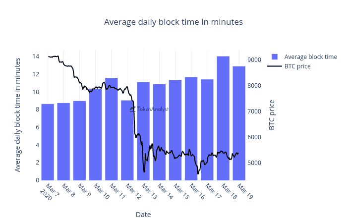 Bitcoin Average Block Compare to Price. Source: TokenAnalyst.io