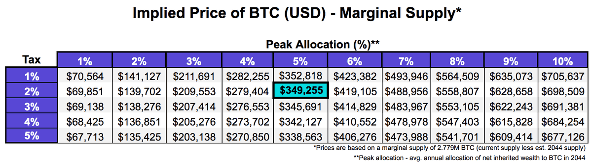 Projected Bitcoin Price 2044. Source: blog.kraken.com