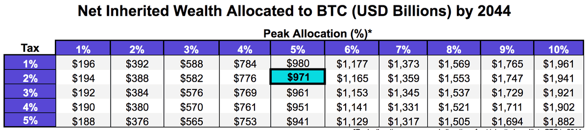 Projected Bitcoin Allocations. Source: blog.kraken.com