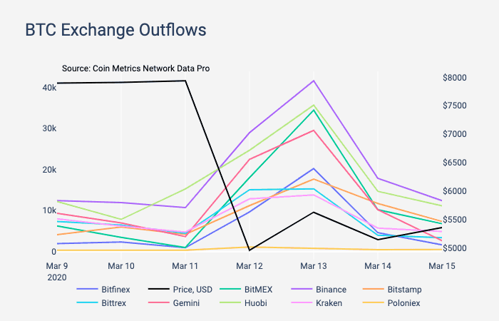 Exchanges Outflow March 13th. Source: CoinMetrics.com