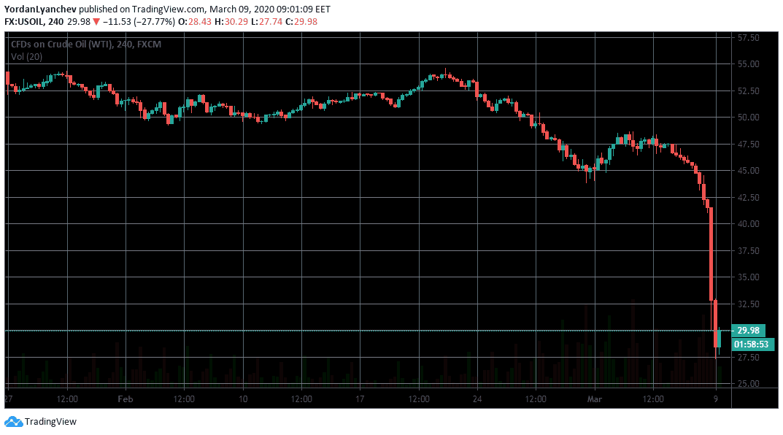 US Oil Price 1h. Source: TradingView