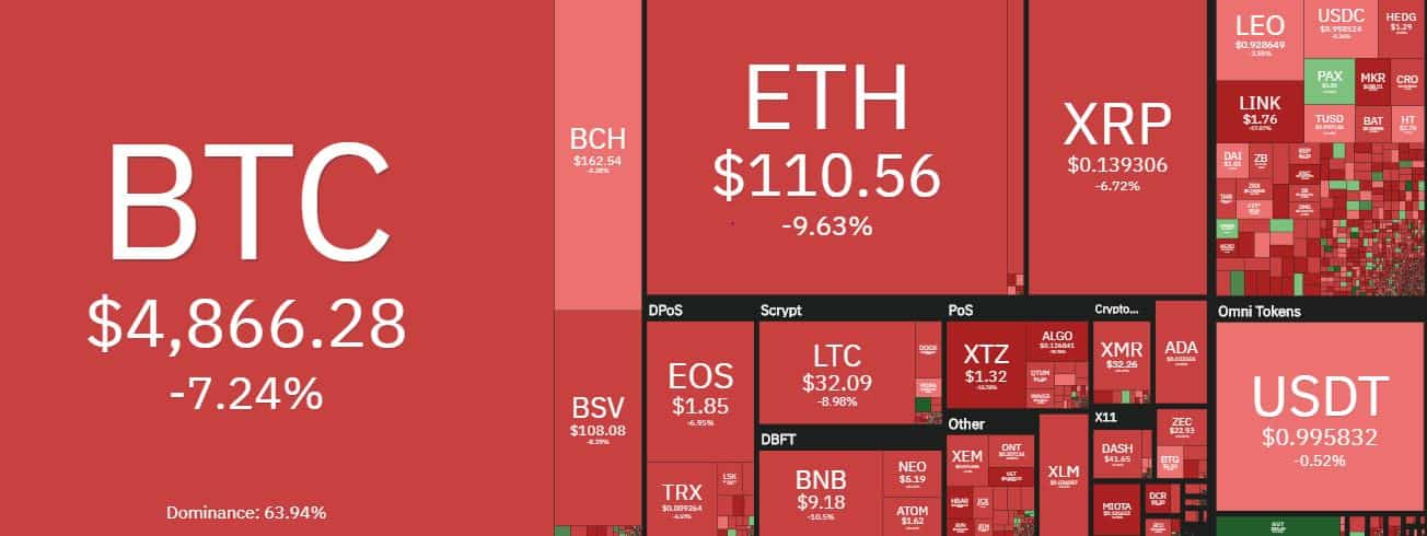 The Cryptocurrency Market. Source: coin360.com