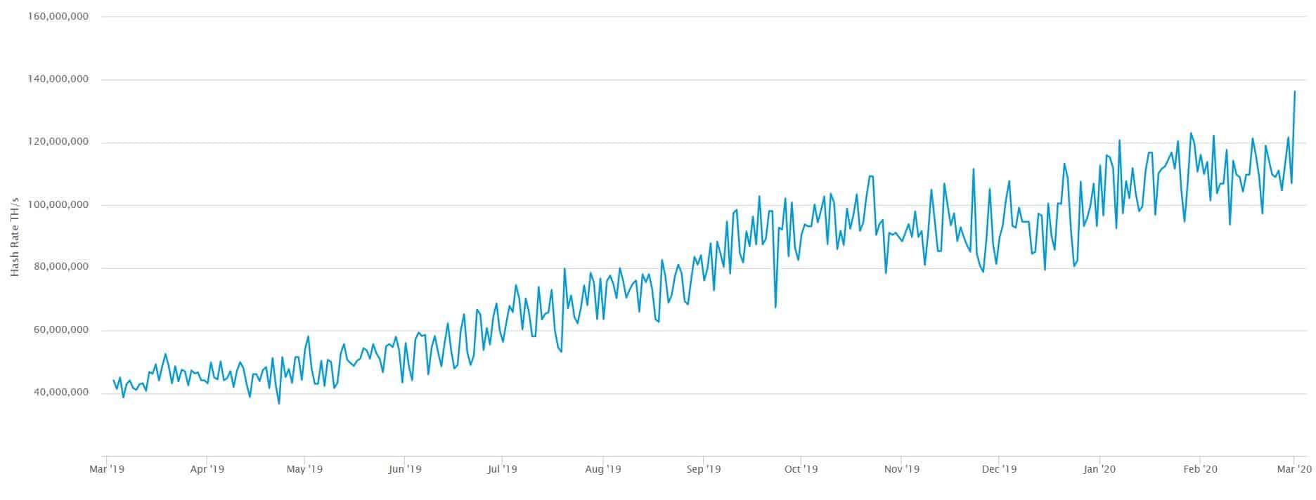 gráfico do hashrate do bitcoin crescendo