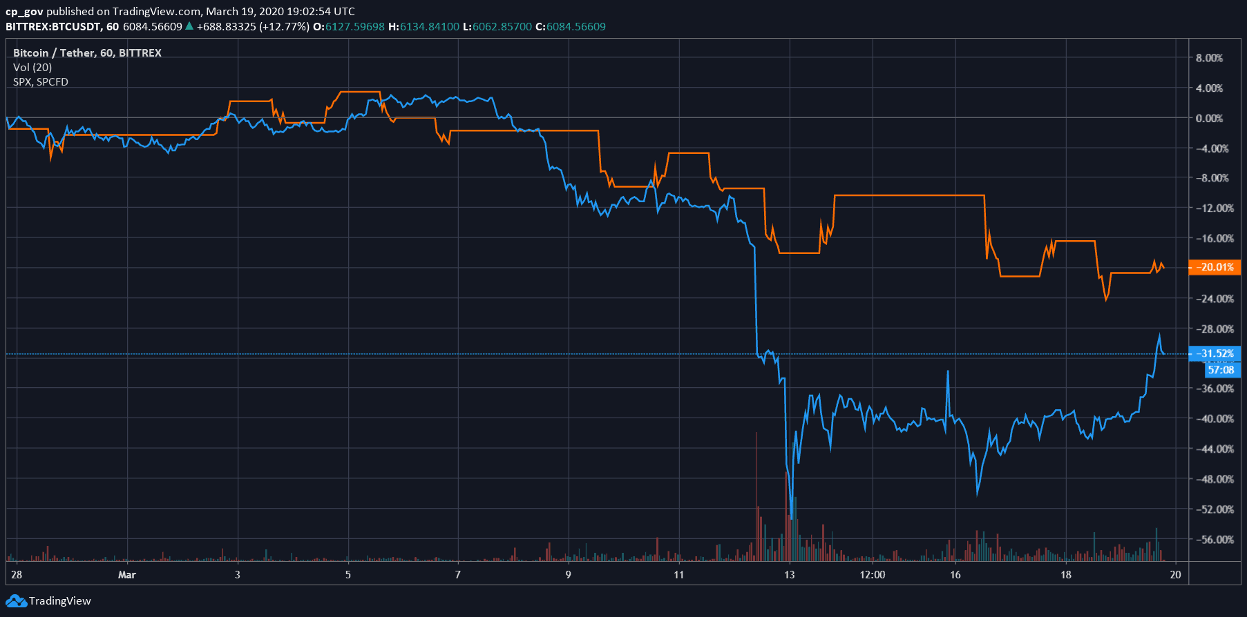 correlation_BTC_SP_2-min