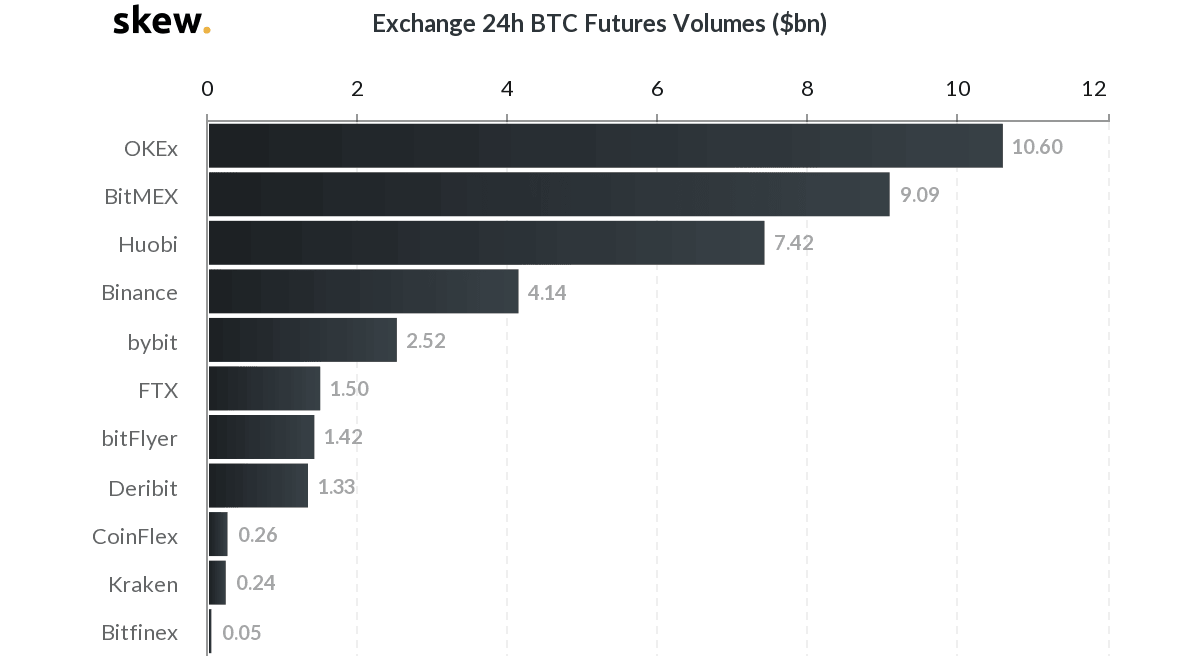 24h Bitcoin Futures Volume. Source: skew.com