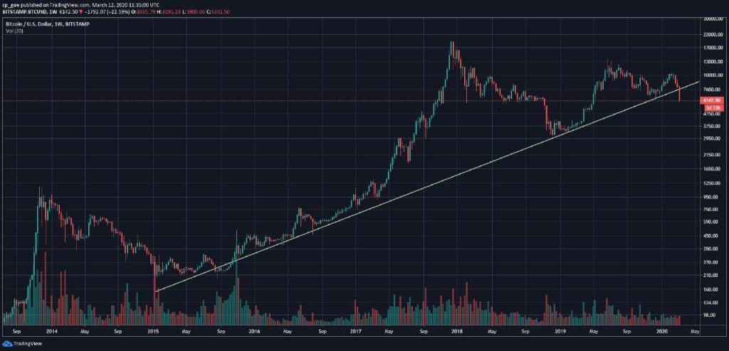 weekly_bitcoin