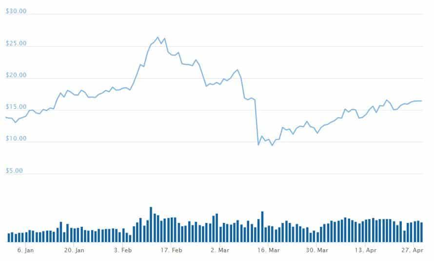 BNB_price_chart