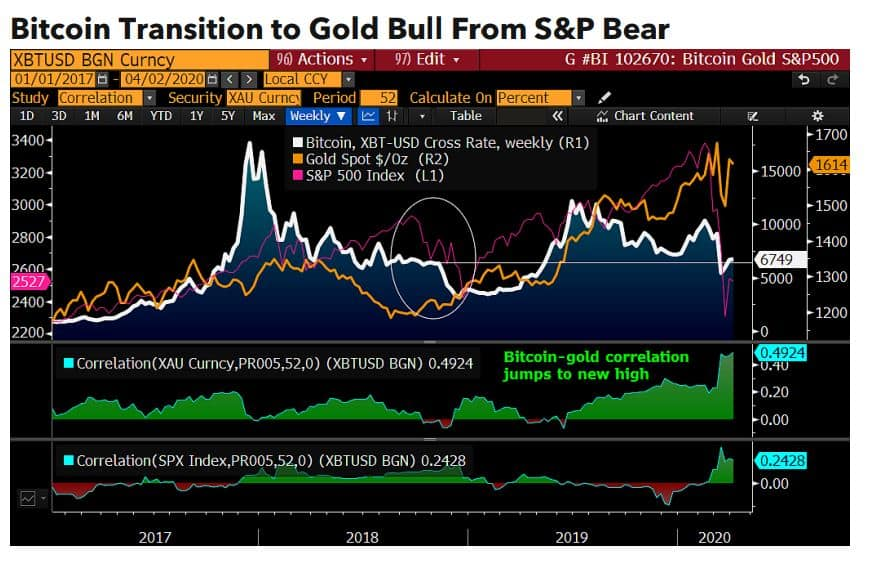 Bitcoin/Gold/Equities. Source: bloomberg.com