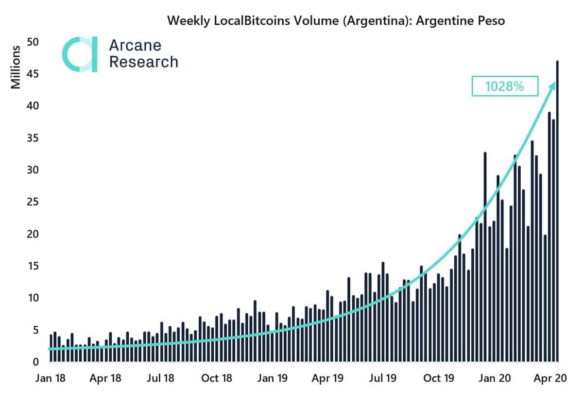Bitcoin Purchases Argentina In Peso. Source: Arcane Research