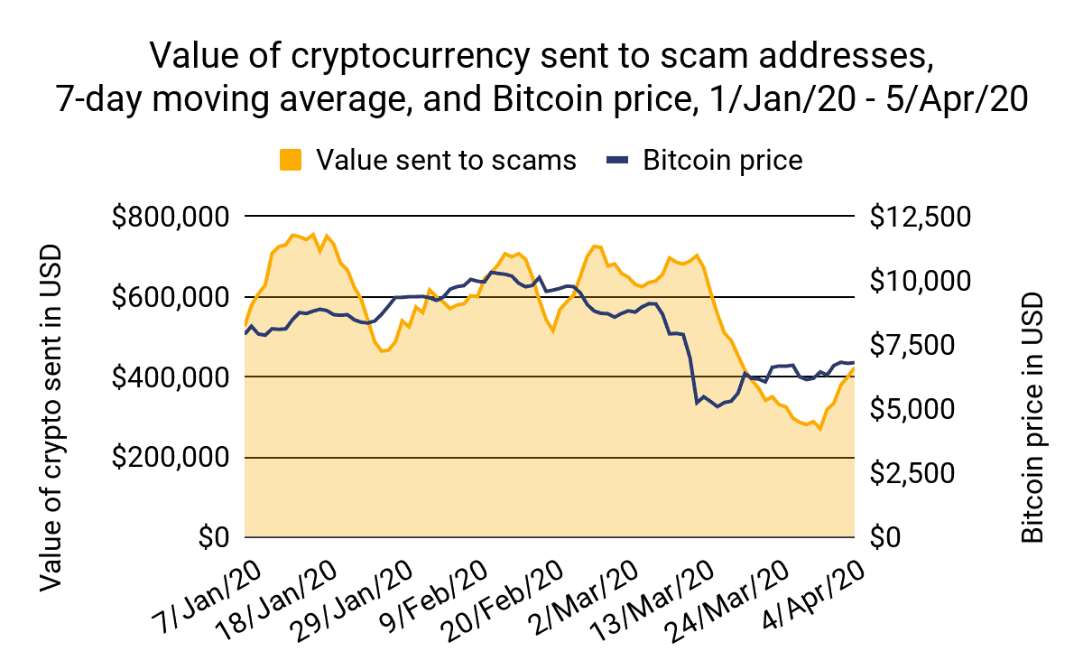 Bitcoin Price/Value Sent To Scammers. Source: chainalysis.com