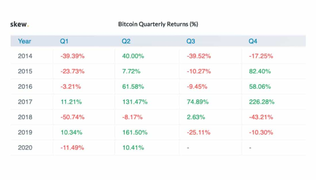 Bitcoin Quarterly Returns. Source: Skew.com
