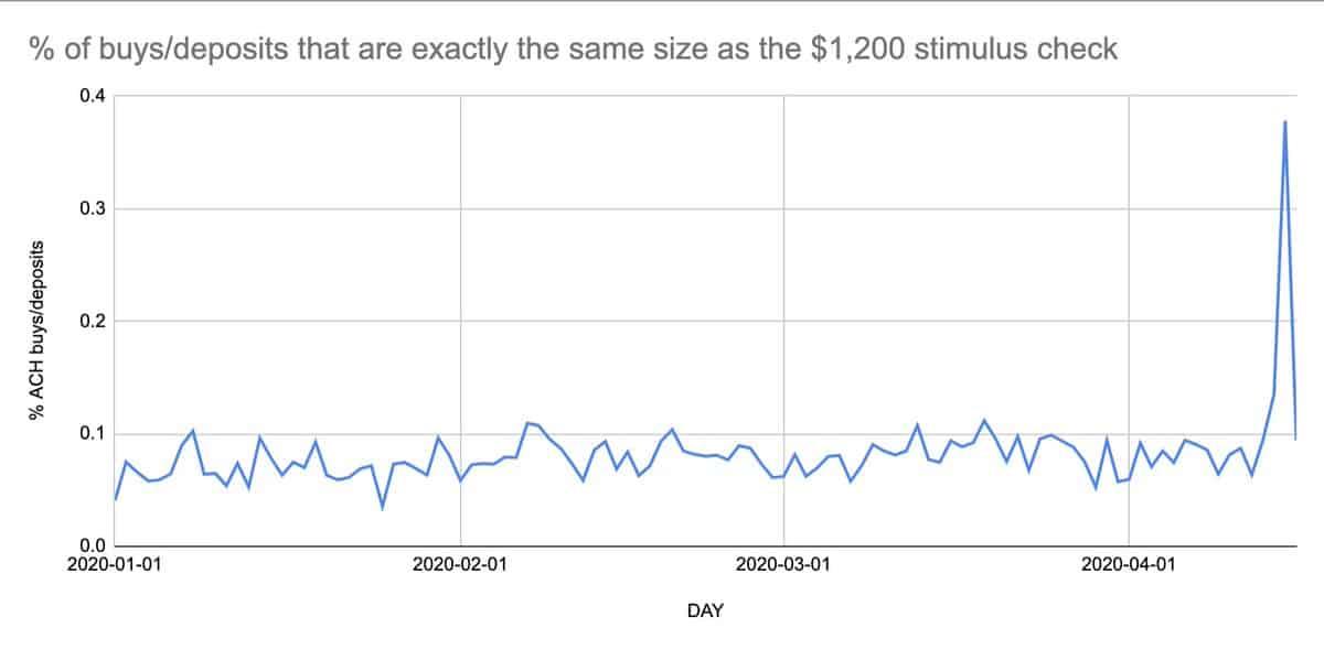 Coinbase $1,200 Deposits.