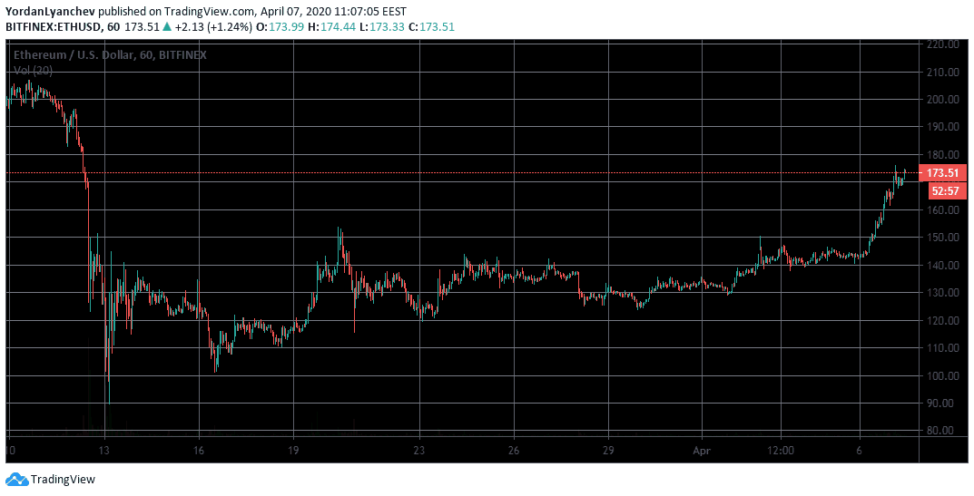 ETHUSD 1h. Source: TradingView