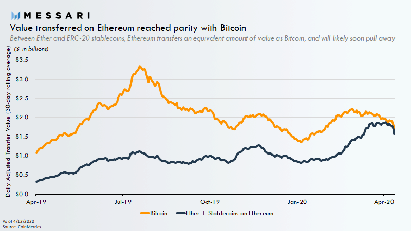 Transferred Value On Bitcoin/Ethereum. Source: messari.io
