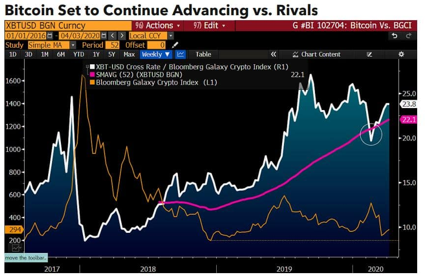 BitcoinVSAltcoins. Source: bloomberg.com