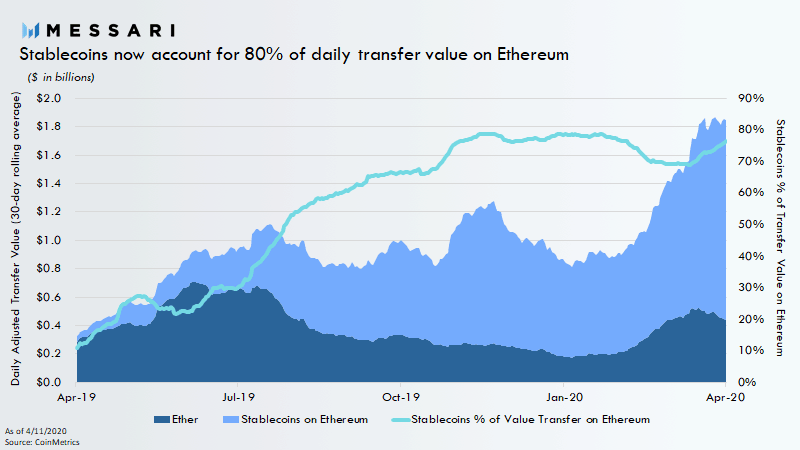 Stablecoins On Ethereum Network. Source: messari.io