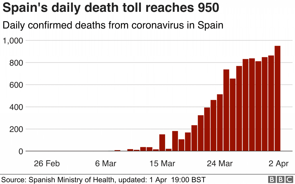 Spain Covid-19 cases. April 3rd. Source: bbc.com