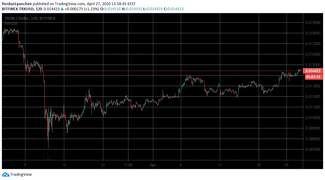 TRXUSD 2h. Source: TradingView
