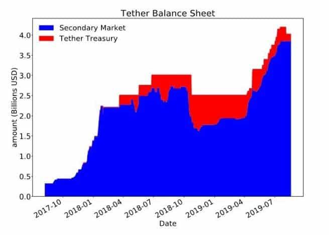 Tether Balance Sheet. Source: voxeu.org